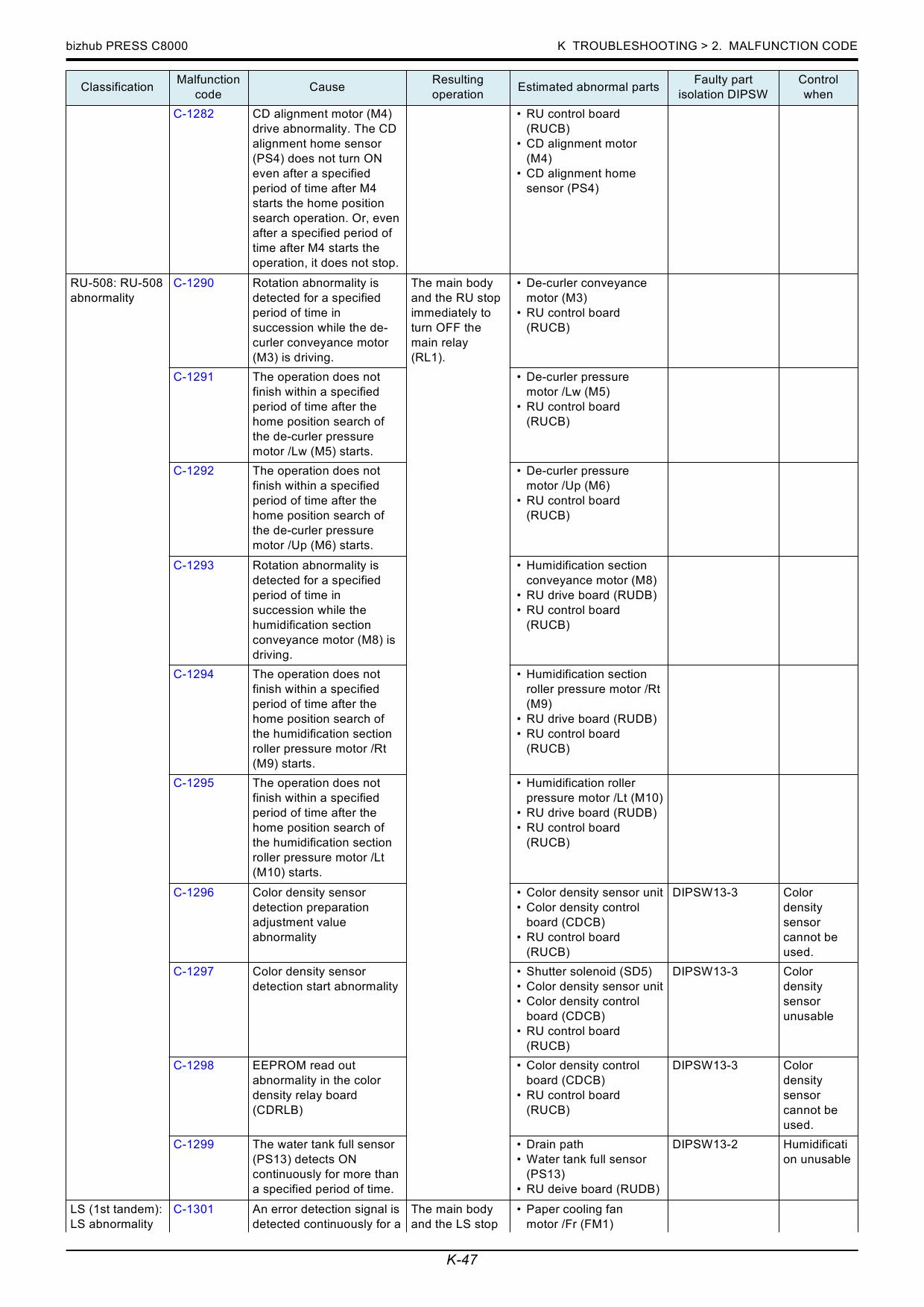 bizhub c8000 error codes